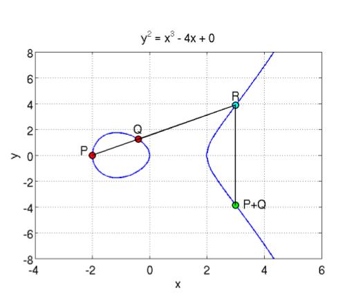 KaKaRoTo объяснение алгоритма ECDSA Возможна ли новая CFW?
