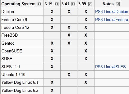 Инструкция Установка Suse 10 3 На Sony Ps3